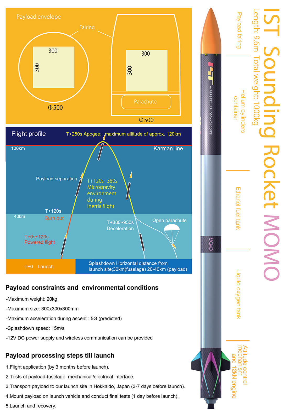 IST Sounding Rocket MOMO